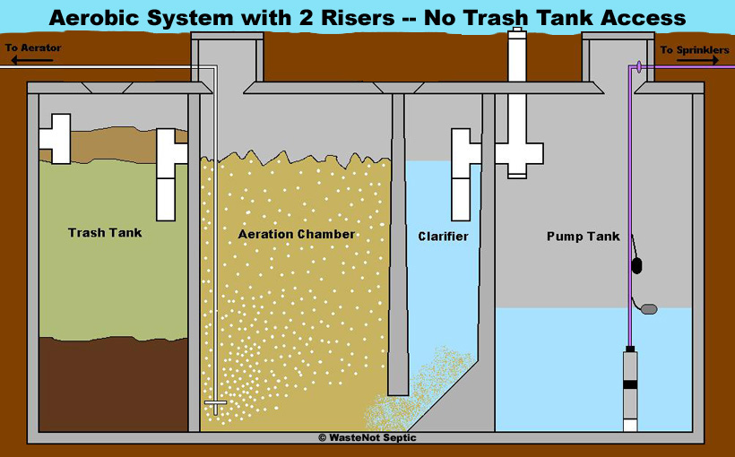 waste not septic on septic tank construction, septic pump failure,  septic pump chamber diagram