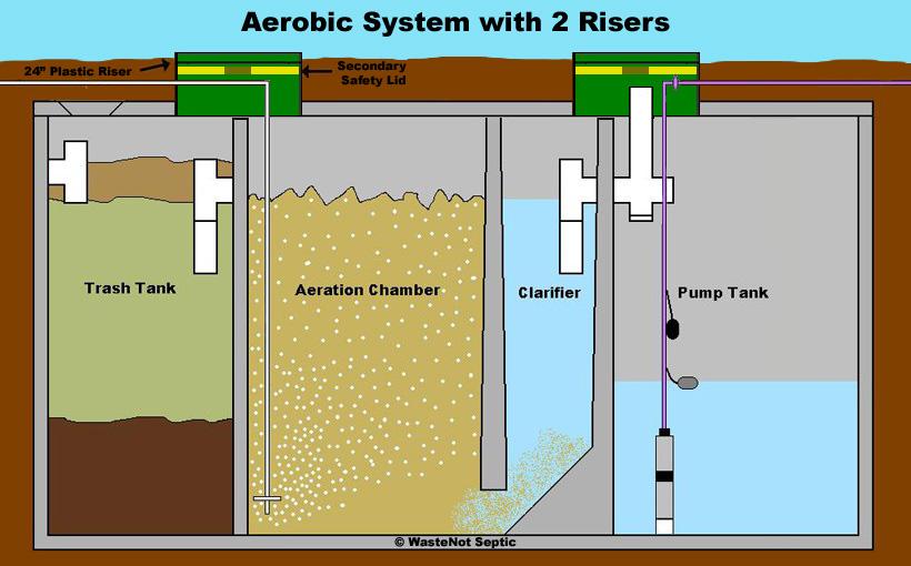 Aerobic Septic System Diagram